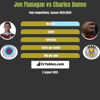 Jon Flanagan vs Charles Dunne h2h player stats