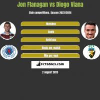 Jon Flanagan vs Diogo Viana h2h player stats