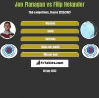 Jon Flanagan vs Filip Helander h2h player stats