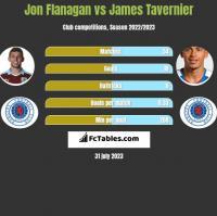 Jon Flanagan vs James Tavernier h2h player stats