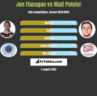 Jon Flanagan vs Matt Polster h2h player stats