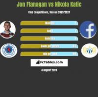 Jon Flanagan vs Nikola Katic h2h player stats