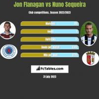 Jon Flanagan vs Nuno Sequeira h2h player stats