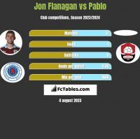 Jon Flanagan vs Pablo h2h player stats