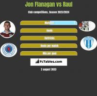 Jon Flanagan vs Raul h2h player stats