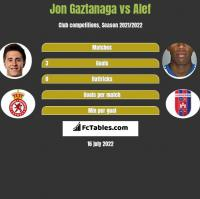 Jon Gaztanaga vs Alef h2h player stats