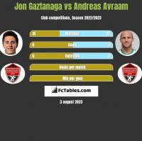 Jon Gaztanaga vs Andreas Avraam h2h player stats