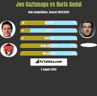 Jon Gaztanaga vs Boris Godal h2h player stats