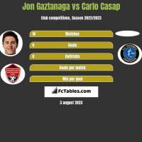 Jon Gaztanaga vs Carlo Casap h2h player stats