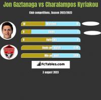 Jon Gaztanaga vs Charalampos Kyriakou h2h player stats