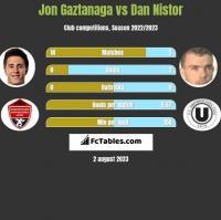 Jon Gaztanaga vs Dan Nistor h2h player stats