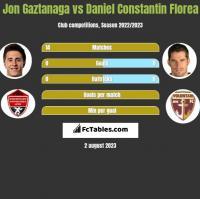 Jon Gaztanaga vs Daniel Constantin Florea h2h player stats