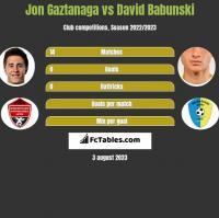 Jon Gaztanaga vs David Babunski h2h player stats