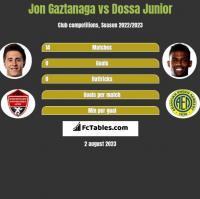 Jon Gaztanaga vs Dossa Junior h2h player stats