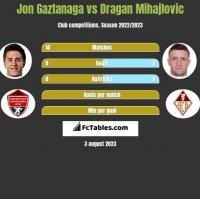 Jon Gaztanaga vs Dragan Mihajlovic h2h player stats