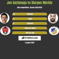 Jon Gaztanaga vs Giorgos Merkis h2h player stats