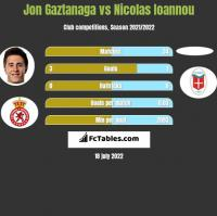 Jon Gaztanaga vs Nicolas Ioannou h2h player stats