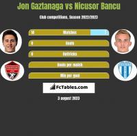 Jon Gaztanaga vs Nicusor Bancu h2h player stats