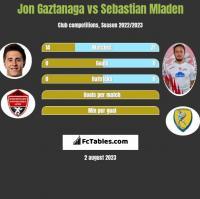 Jon Gaztanaga vs Sebastian Mladen h2h player stats