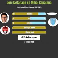 Jon Gaztanaga vs Mihai Capatana h2h player stats