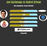 Jon Gaztanaga vs Andrei Artean h2h player stats