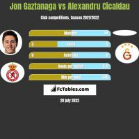 Jon Gaztanaga vs Alexandru Cicaldau h2h player stats