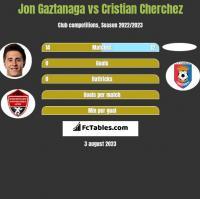 Jon Gaztanaga vs Cristian Cherchez h2h player stats