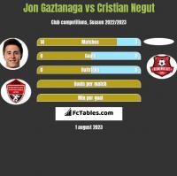 Jon Gaztanaga vs Cristian Negut h2h player stats