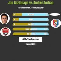 Jon Gaztanaga vs Andrei Serban h2h player stats