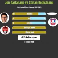 Jon Gaztanaga vs Stefan Bodisteanu h2h player stats