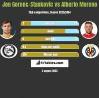 Jon Gorenc-Stankovic vs Alberto Moreno h2h player stats