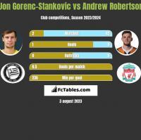 Jon Gorenc-Stankovic vs Andrew Robertson h2h player stats