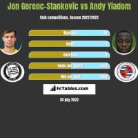 Jon Gorenc-Stankovic vs Andy Yiadom h2h player stats
