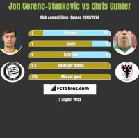 Jon Gorenc-Stankovic vs Chris Gunter h2h player stats