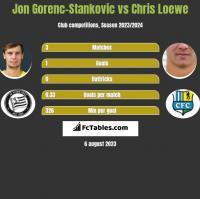 Jon Gorenc-Stankovic vs Chris Loewe h2h player stats