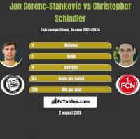 Jon Gorenc-Stankovic vs Christopher Schindler h2h player stats