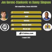 Jon Gorenc-Stankovic vs Danny Simpson h2h player stats