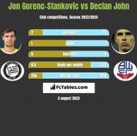 Jon Gorenc-Stankovic vs Declan John h2h player stats