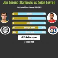 Jon Gorenc-Stankovic vs Dejan Lovren h2h player stats