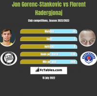 Jon Gorenc-Stankovic vs Florent Hadergjonaj h2h player stats