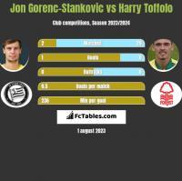 Jon Gorenc-Stankovic vs Harry Toffolo h2h player stats