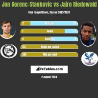 Jon Gorenc-Stankovic vs Jairo Riedewald h2h player stats