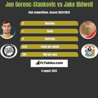Jon Gorenc-Stankovic vs Jake Bidwell h2h player stats