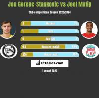 Jon Gorenc-Stankovic vs Joel Matip h2h player stats