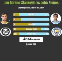 Jon Gorenc-Stankovic vs John Stones h2h player stats