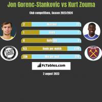 Jon Gorenc-Stankovic vs Kurt Zouma h2h player stats