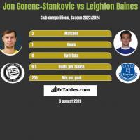 Jon Gorenc-Stankovic vs Leighton Baines h2h player stats
