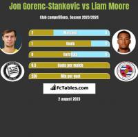 Jon Gorenc-Stankovic vs Liam Moore h2h player stats