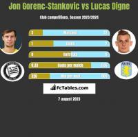 Jon Gorenc-Stankovic vs Lucas Digne h2h player stats