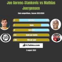 Jon Gorenc-Stankovic vs Mathias Joergensen h2h player stats
